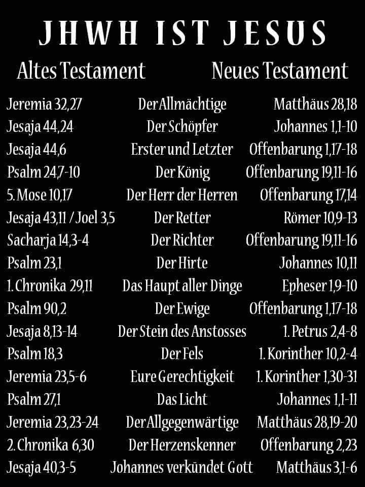 Ist Jesus Gott Christentum